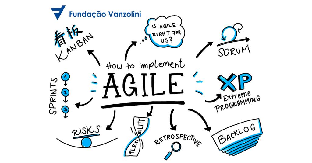 Novas tendências em projetos, conecte-se ao futuro e conheça a certificação de agile scrum
